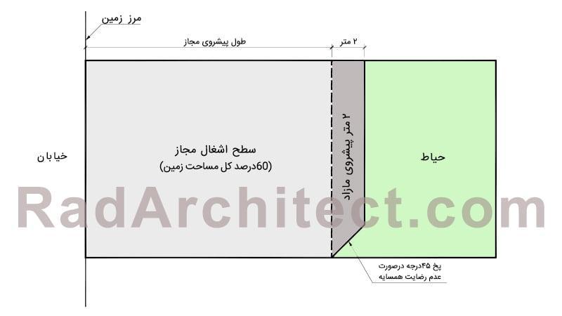 ضریب سطح اشغال ساختمان مسکونی