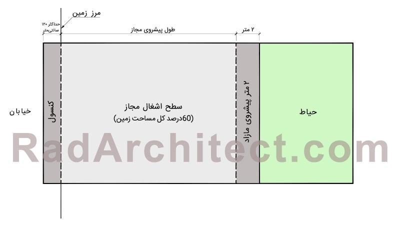طراحی کنسول در ساختمان های مسکونی
