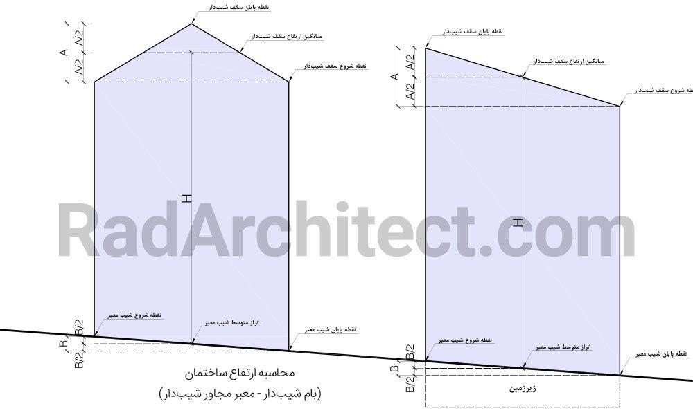 ارتفاع ساختمان مسکونی